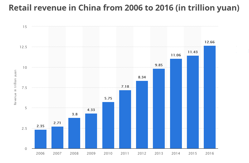 Retail revenue in China from 2006 to 2016