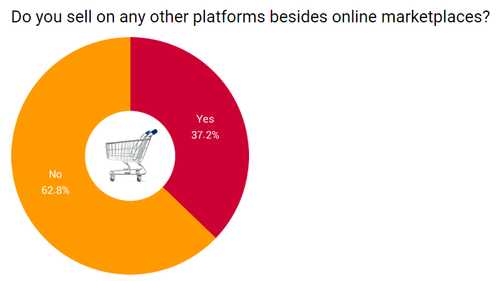 Sales by platforms