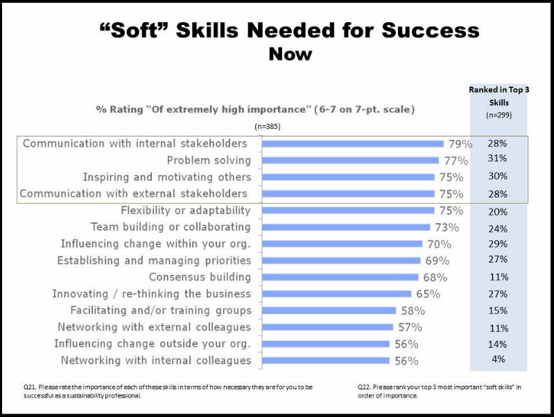 Soft skills needed for success now