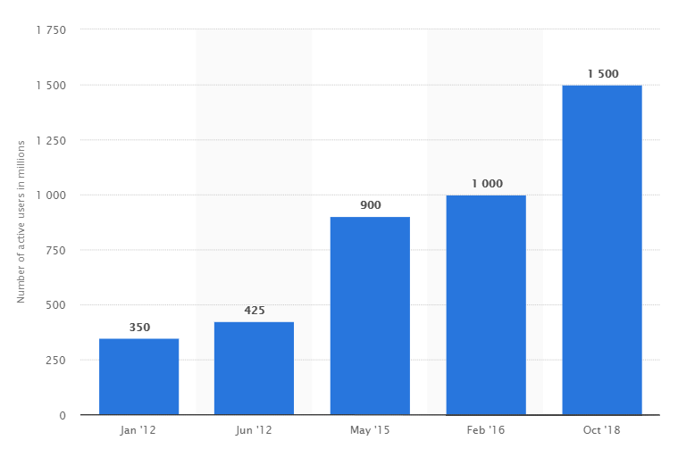 Statista e-mailgebruikers