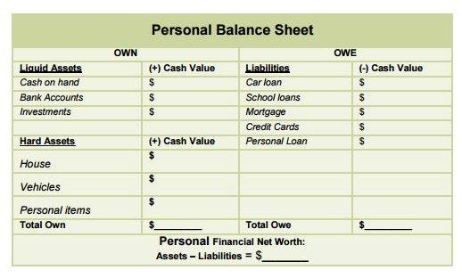 bilancio personale