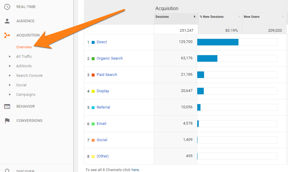 trafic de magasin dans Google Analytics