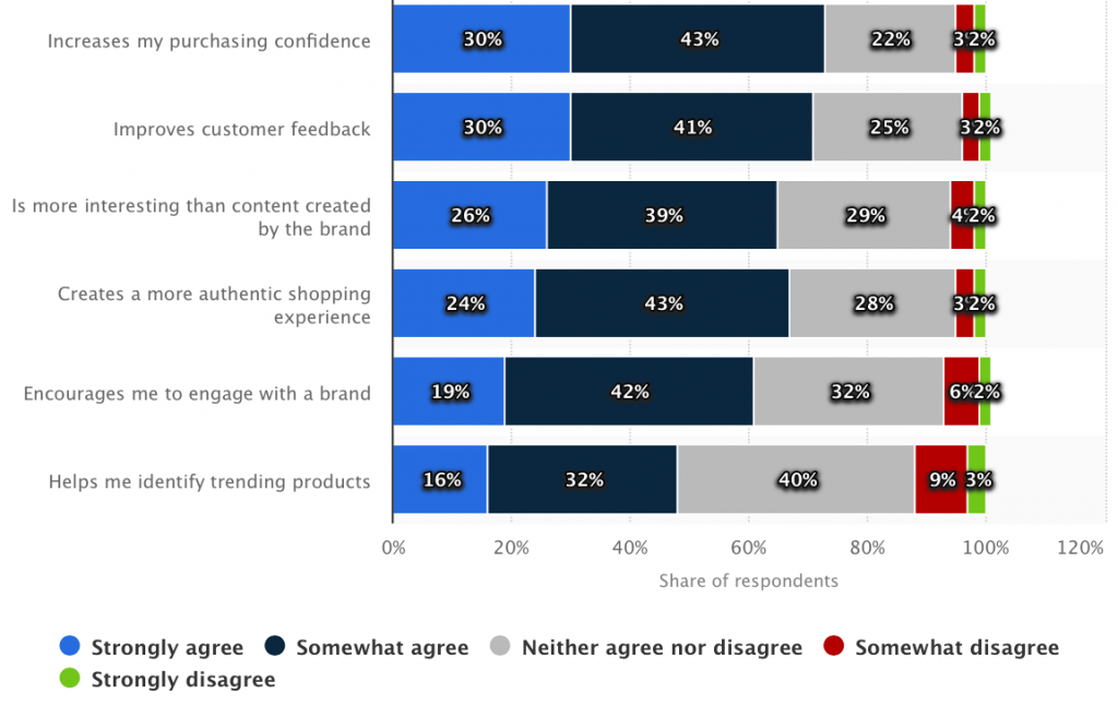 Impact of user-generated content like customer reviews and ratings according to online shoppers (Statista)
