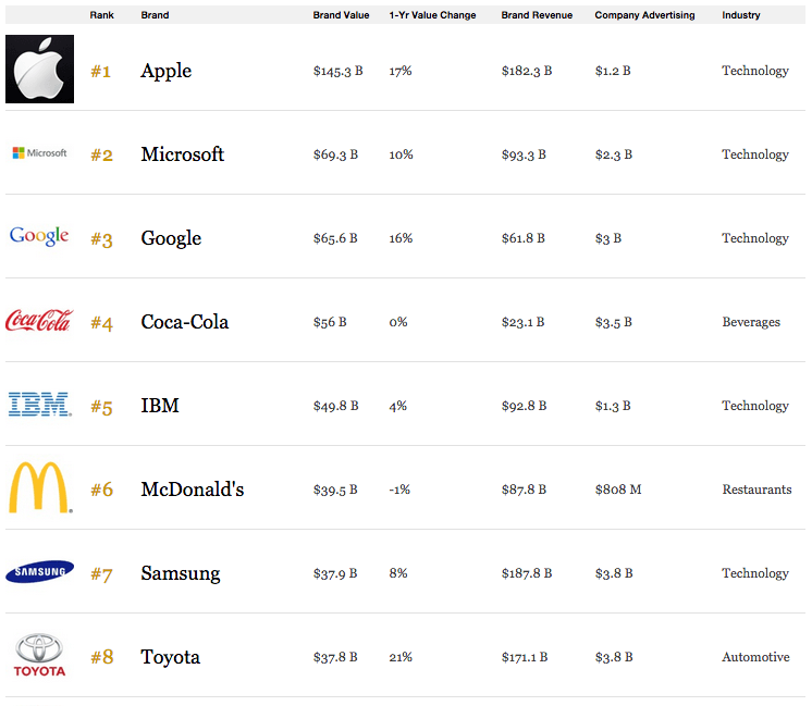 The World s Most Valuable Brands List   Forbes