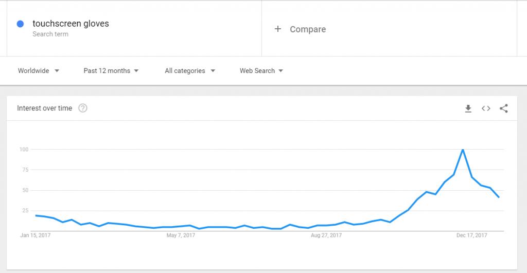 Touchscreen gloves google trends