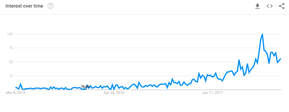 google trends for keto book