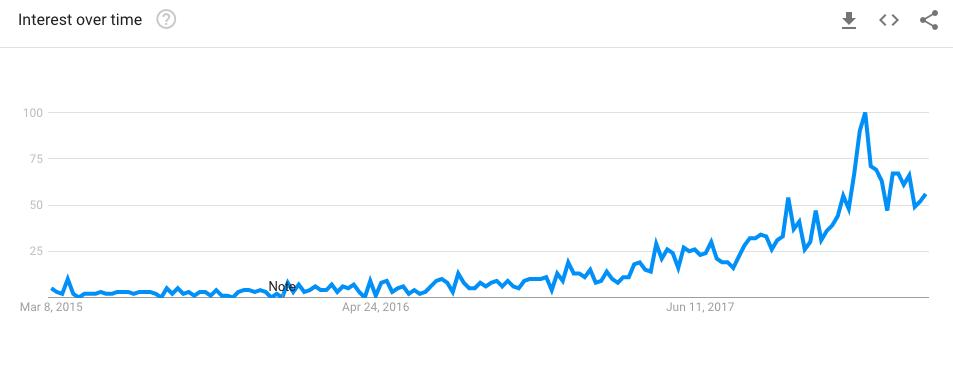 google trends voor keto boek