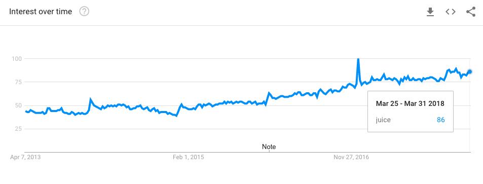 Ein Trendprodukt im Sommer zu verkaufen 2018: Saft