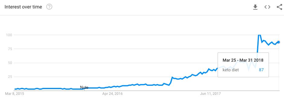 Google Trends für Keto Diät