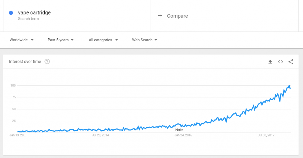 Vape cartridge google trends