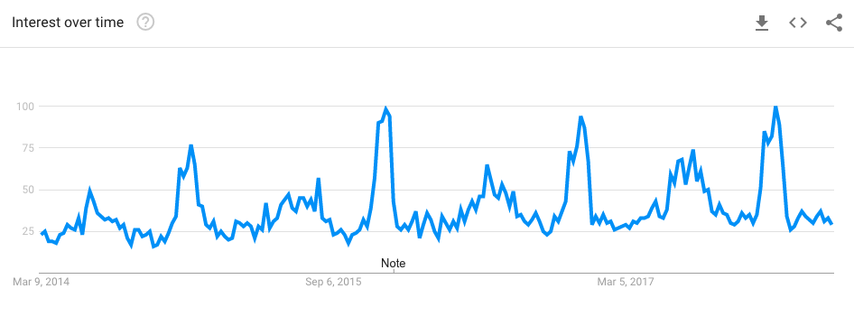google trends for waterproof bluetooth speakers