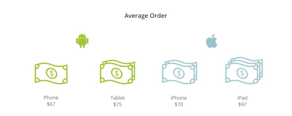gemiddelde order 1