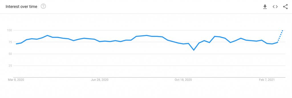books in demand google trend