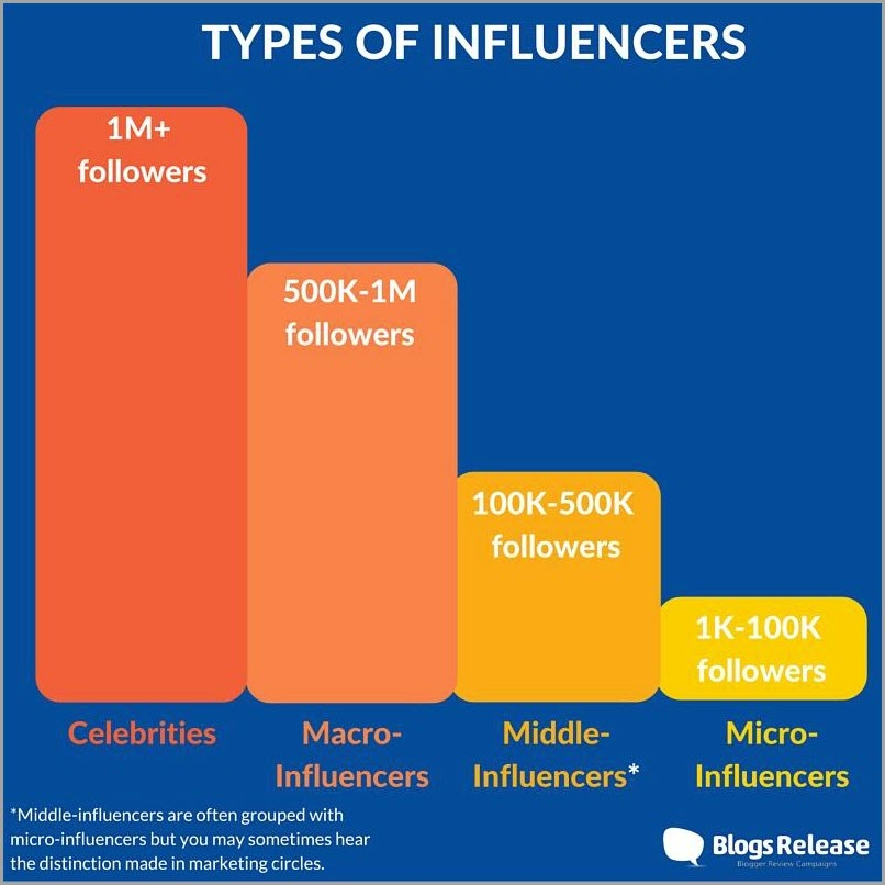 types d'influenceurs
