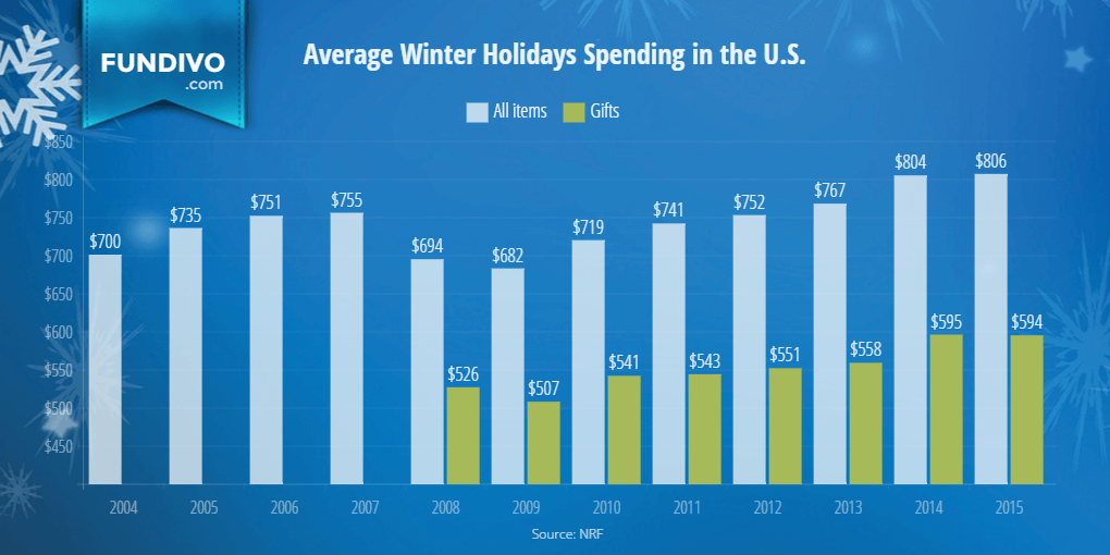 average holiday spending