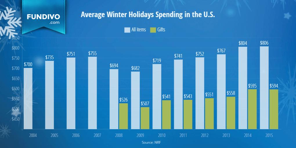 Les dépenses de vacances en moyenne
