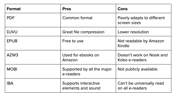 compare ebook formats before creating your ebook to sell online