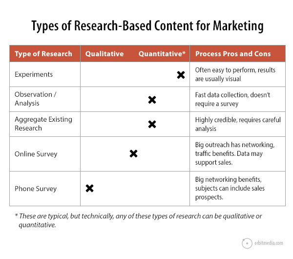 tyoes of research-based content for marketing
