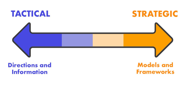 Ein Inhaltstyp-Spektrum