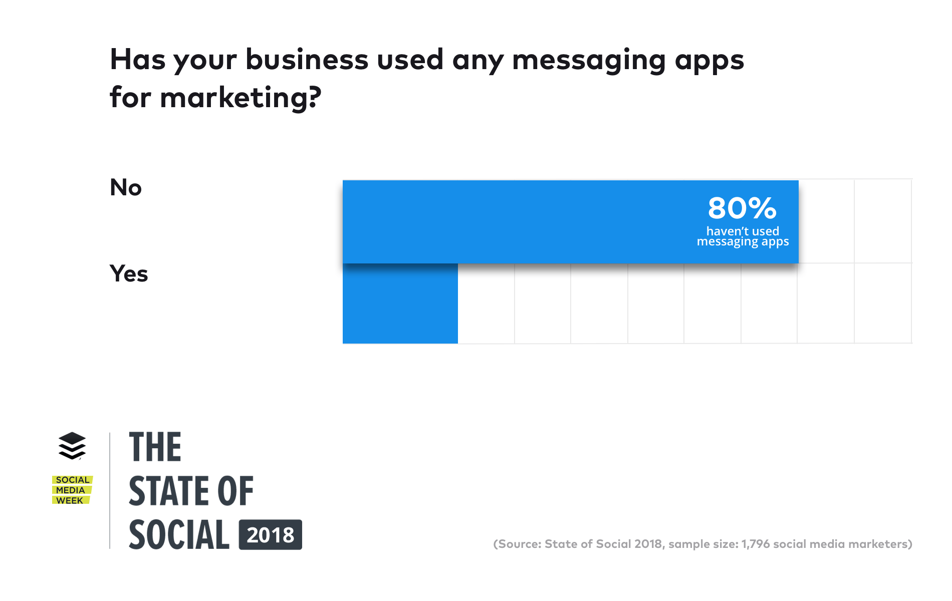 the use of messaging apps for marketing