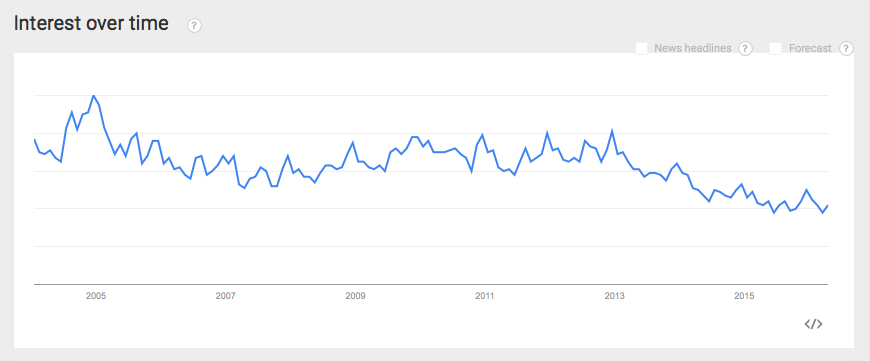 Evaluate Product Viability using Google Trends