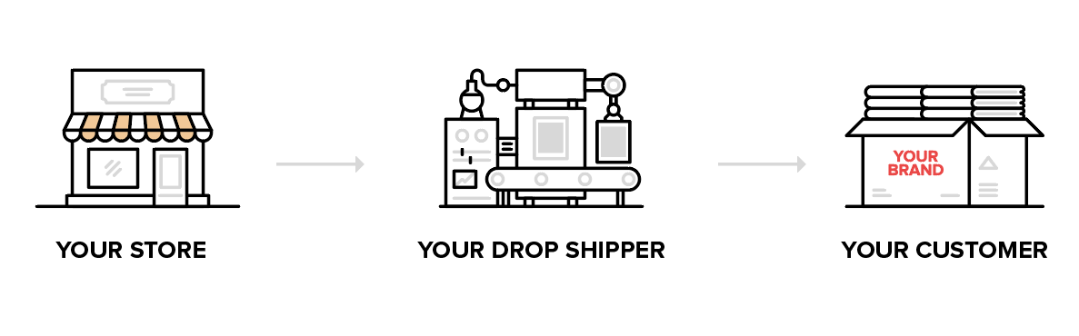 Model dropshipping