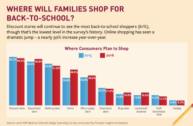 where will families shop for back-to-school