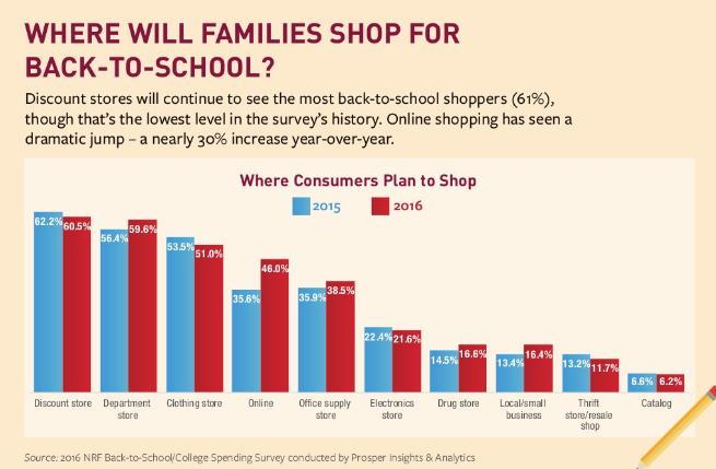 où les familles achèteront pour la rentrée scolaire
