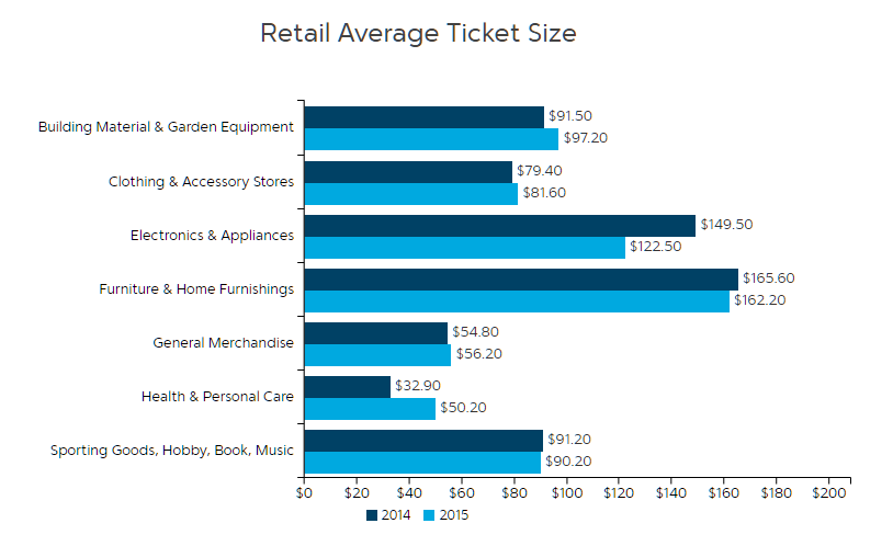 real average ticket size