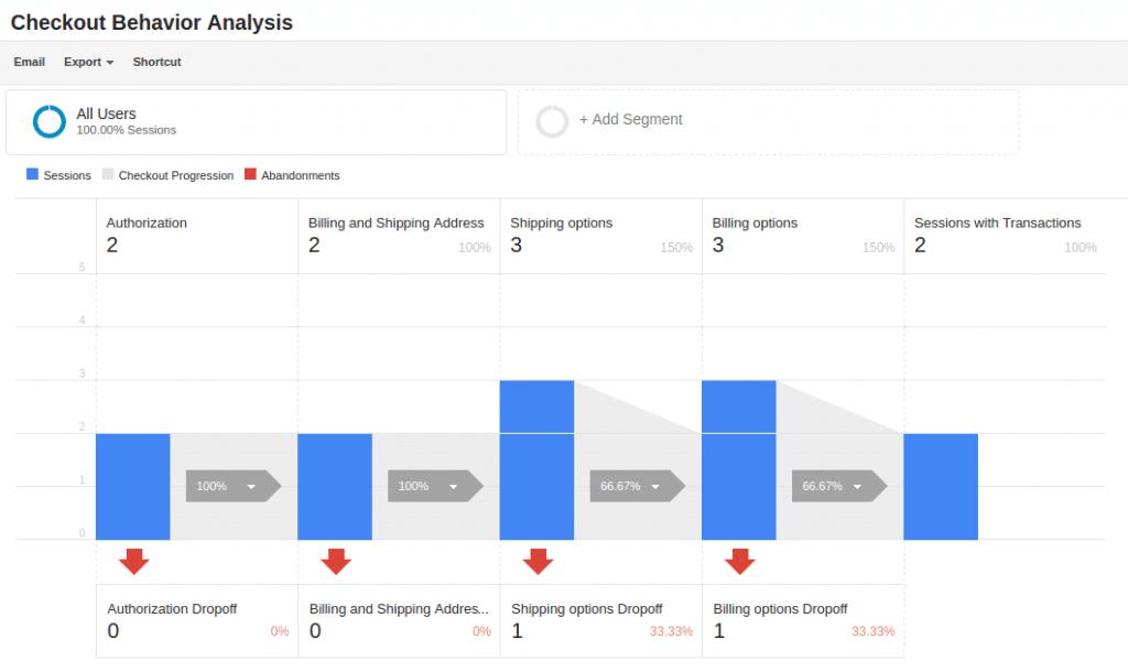 analisis perilaku pembayaran e-niaga yang ditingkatkan google analytics