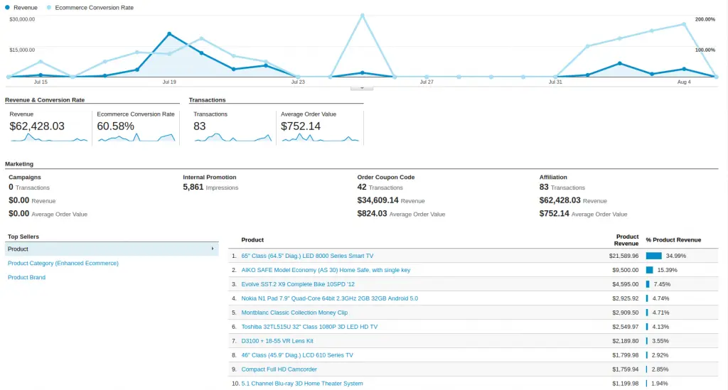 google analytics enhanced ecommerce products report
