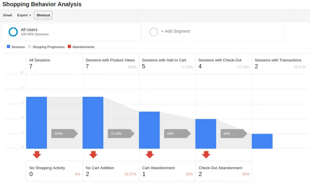 laporan perilaku belanja e-niaga yang disempurnakan google analytics