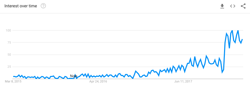 google trends voor keto chips