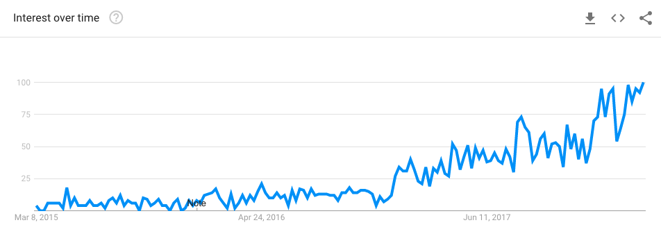 google trends voor keto supplementen