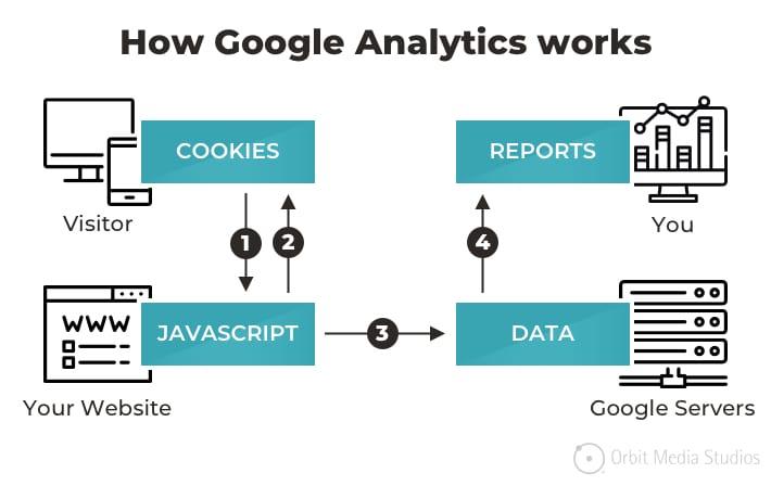 bagaimana skema kerja google analytics