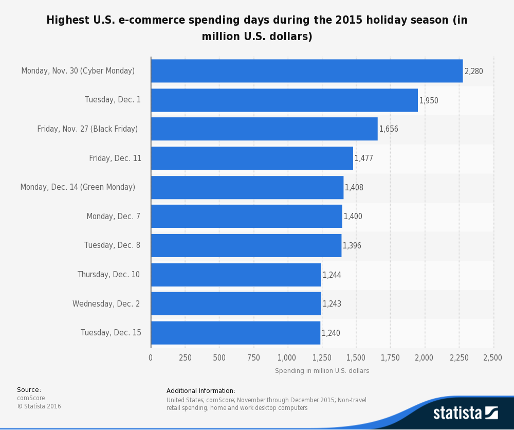 Highest e-commerce spending days