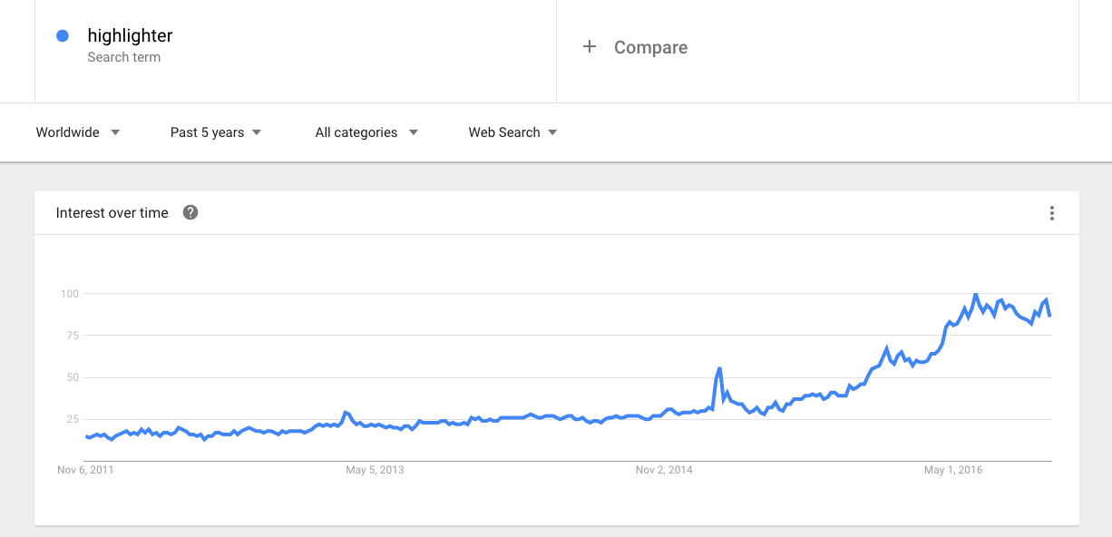 Google Trends for highlighter