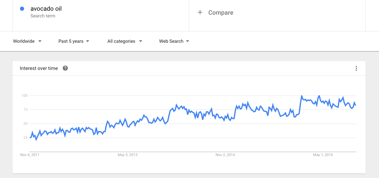 GOOGLE trends per l'olio di avocado