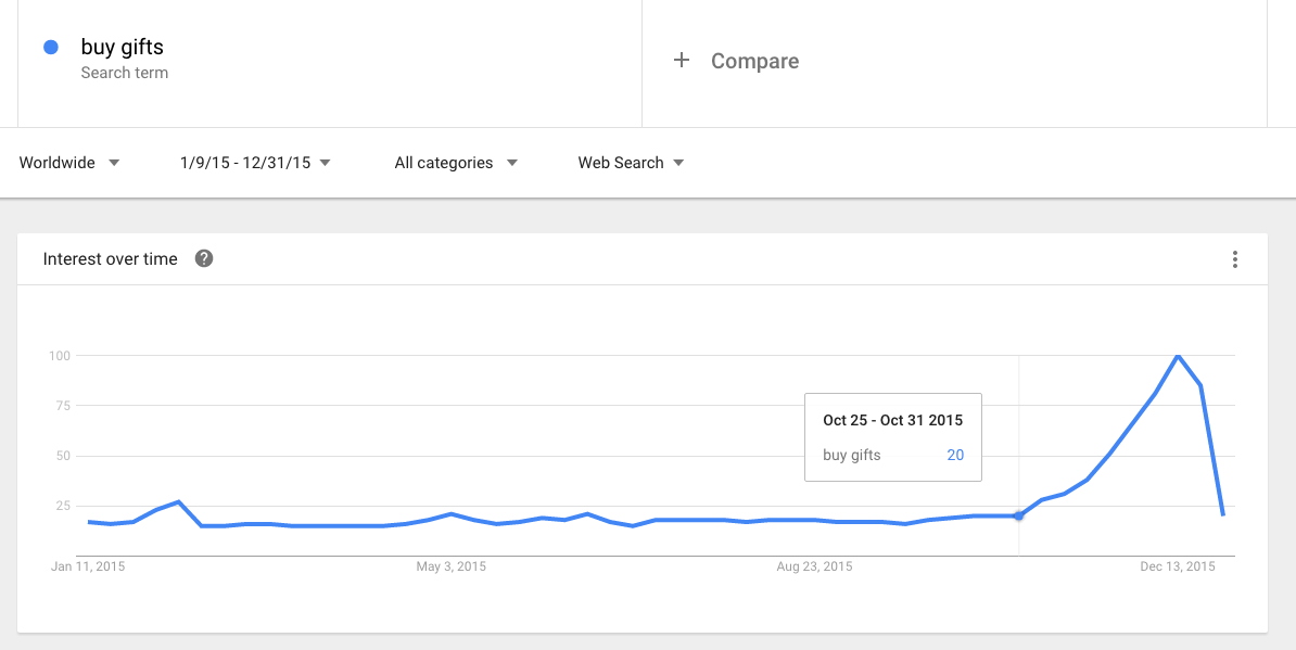 Google Trends - holiday ecommerce strategies