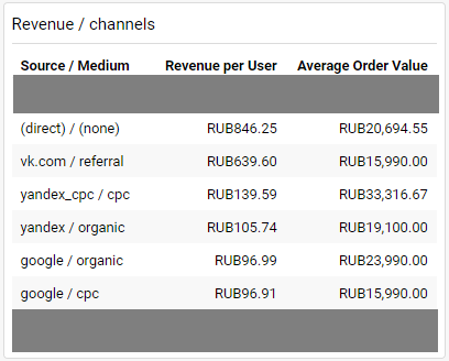 revenue/channels