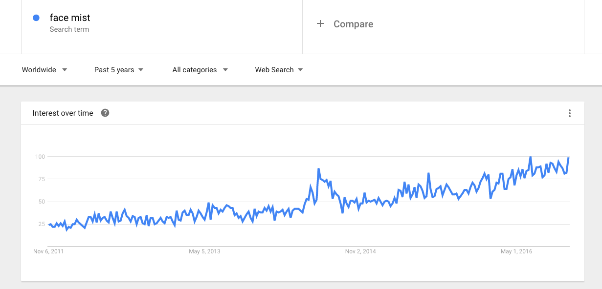 google trends for face mist
