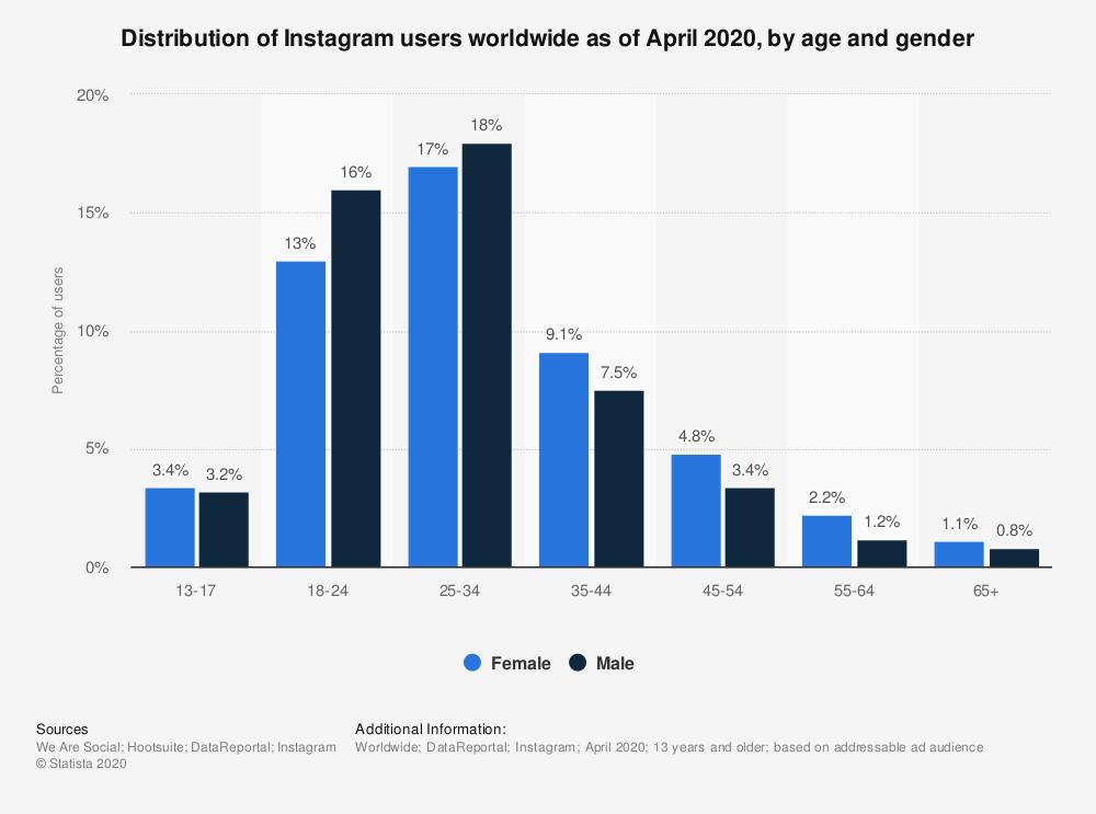 Statista - Distribution of Instagram users worldwide