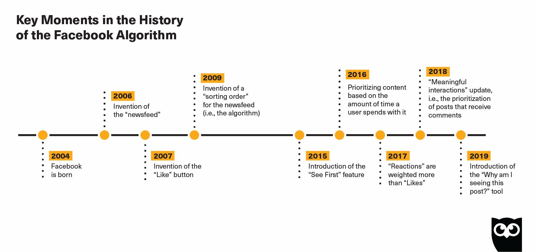 Chronologie de l'algorithme Facebook
