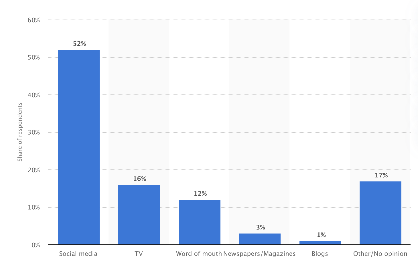 Sources of brand discovery for Generation Z in the United States as of March 2019