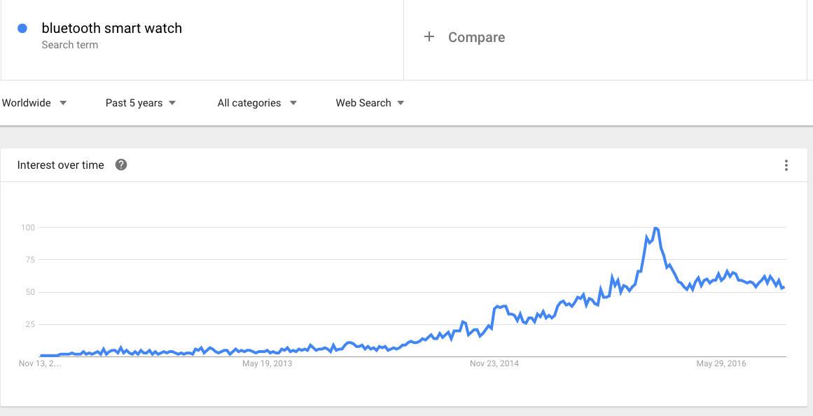 GOOGLE trends per orologi intelligenti