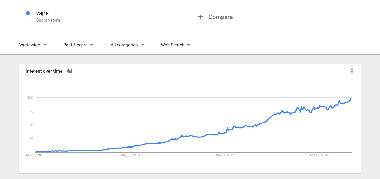 Google Trends per vapes