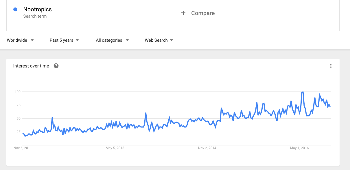 google trends for nootropics