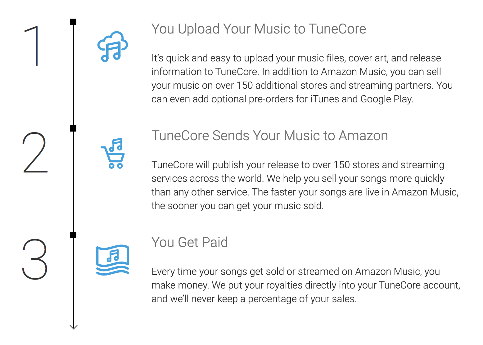Sell your music on Amazon with TuneCore