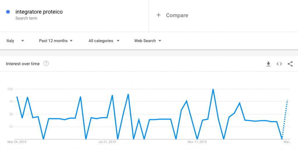 integratore proteico, Google Trends