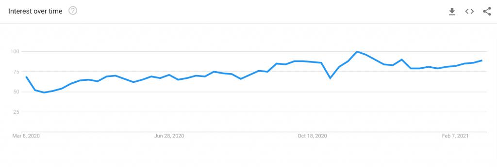 jeans in demand google trend